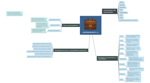 Mind Map: EMPRENDIMIENTO (1)
