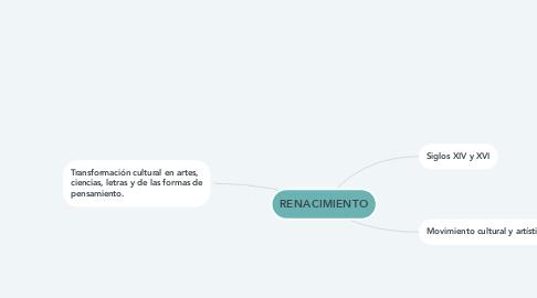 Mind Map: RENACIMIENTO