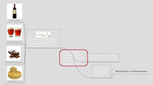 Mind Map: XYZ Pty Ltd (New Australian EXPORT Company - Owned by Yans Friend and managed by Yan.