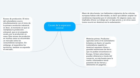 Mind Map: Causas de la expansión  colonial
