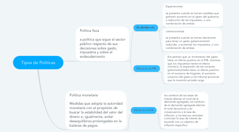 Mind Map: Tipos de Politícas
