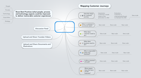 Mind Map: Customer's experience when renewing and upgrading