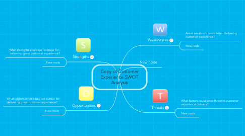 Mind Map: Copy of Customer Experience SWOT Analysis