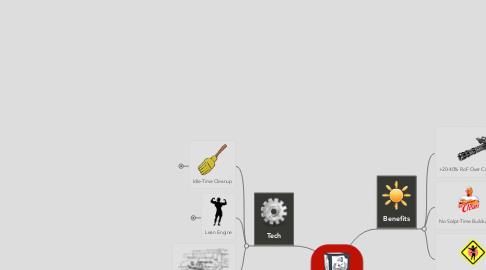 Mind Map: GRAM