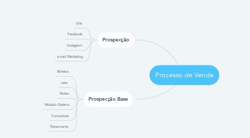 Mind Map: Processo de Venda