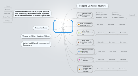 Mind Map: Customer's experience when  retained or won back by the brand