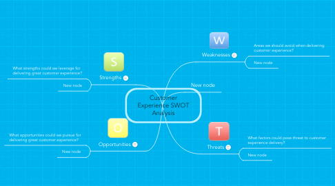 Mind Map: Customer Experience SWOT Analysis