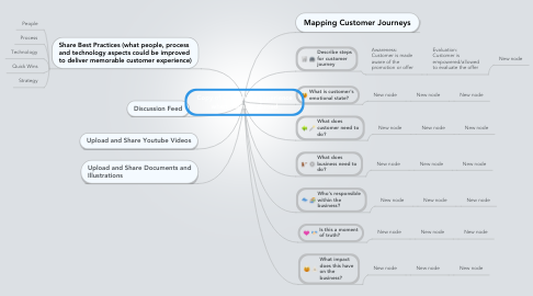 Mind Map: Copy of Customer's experience when roaming abroad