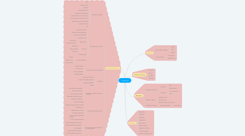 Mind Map: E. learning