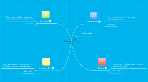 Mind Map: Frankfurt Customer Focus SWAT