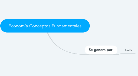 Mind Map: Economía Conceptos Fundamentales