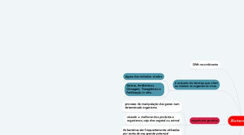 Mind Map: Biotecnoligia