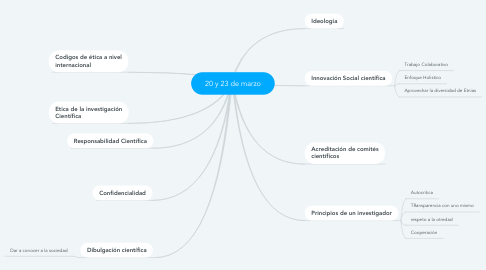 Mind Map: 20 y 23 de marzo