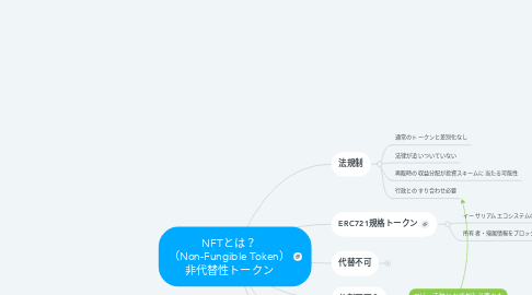 Mind Map: NFTとは? (Non-Fungible Token) 非代替性トークン