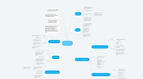 Mind Map: Sistema de Endomembranas
