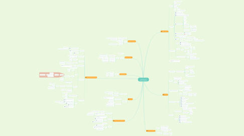 Mind Map: Producción de semilla de melón.
