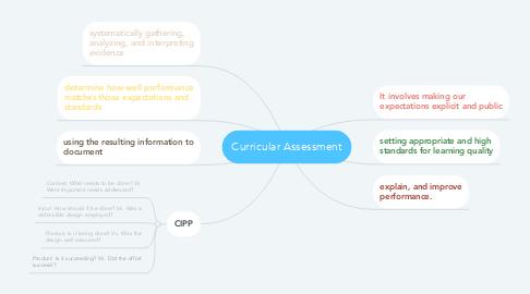 Mind Map: Curricular Assessment