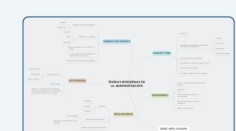 Mind Map: TEORIAS MODERNAS DE LA ADMINISTRACIÓN