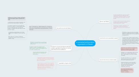 Mind Map: La sociedad políticamente organizada: el Estado