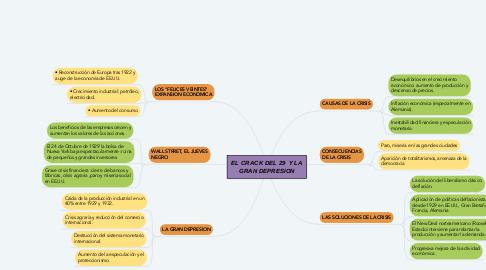 Mind Map: EL CRACK DEL 29  Y LA GRAN DEPRESION