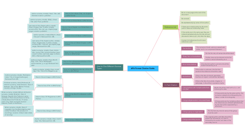 Mind Map: APA Format Citation Guide.