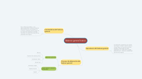 Mind Map: Balance general básico