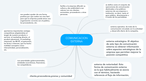 Mind Map: COMUNICACION EXTERNA