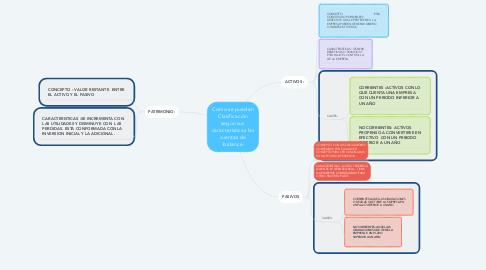 Mind Map: Como se pueden Clasificación según sus características las cuentas de balance