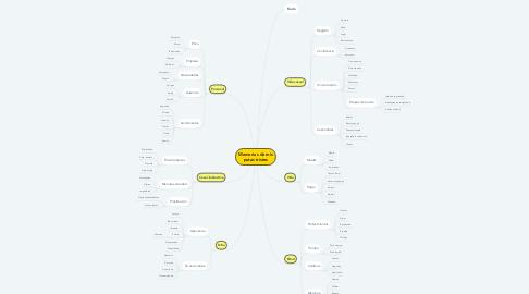 Mind Map: Memorias de mis putas tristes