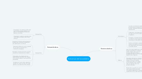 Mind Map: Estructura del ecosistema