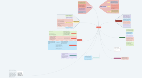 Mind Map: LA FAMILIA COMO SISTEMA SOCIAL