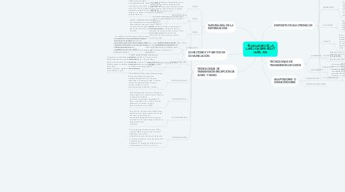 Mind Map: TECNOLOGIAS DE LA CONECTIVIDAD-DEISY VIDAL 10/2