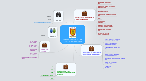 Mind Map: SERVICIOS CONSULTORIA ALTER EVO INGENIEROS