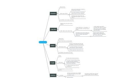 Mind Map: Modos de produção