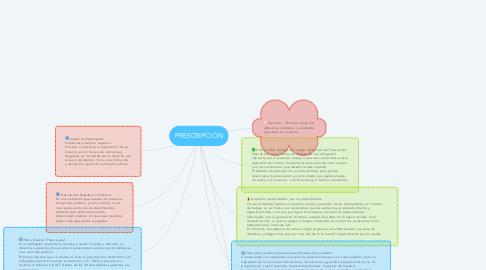Mind Map: PRESCRIPCIÓN