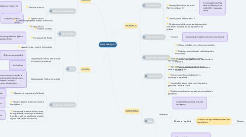Mind Map: DEGENERAÇÃO
