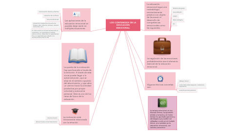 Mind Map: LOS CONTENIDOS DE LA EDUCACIÓN EMOCIONAL