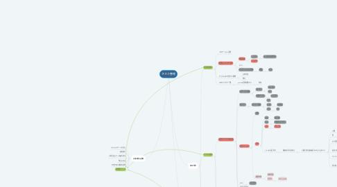 Mind Map: タスク整理