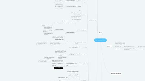 Mind Map: Das Schuldverhältnis