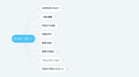Mind Map: 外注化(完了)