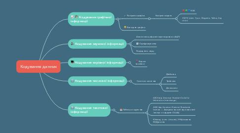 Mind Map: Кодування данних