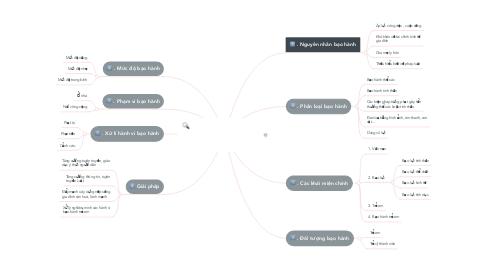 Mind Map: Thực trạng trẻ em bị bạo lực gia đình tại Việt Nam