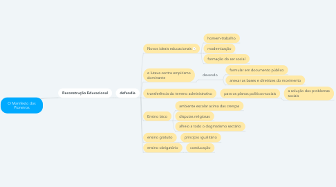 Mind Map: O Manifesto dos Pioneiros