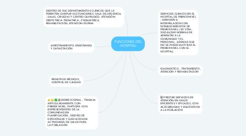 Mind Map: FUNCIONES DEL HOSPITAL