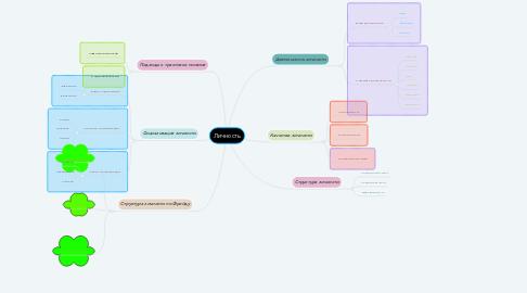Mind Map: Личность