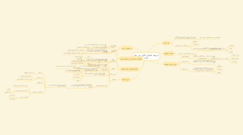 Mind Map: خريطة الفصل الاول من علم البيئة