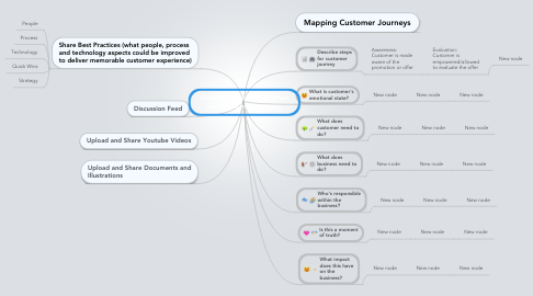Mind Map: Customer's experience when making an initial enquiry