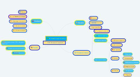 Mind Map: Інтелект-карта сайту
