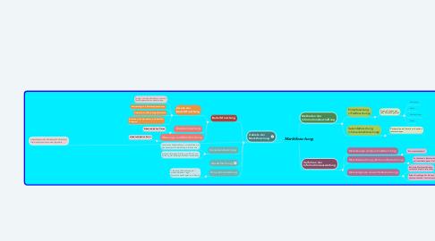 Mind Map: Marktforschung