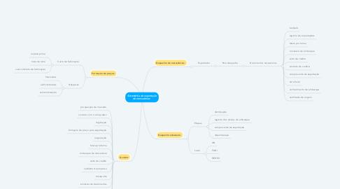 Mind Map: Sistemática de exportação de mercadorias.